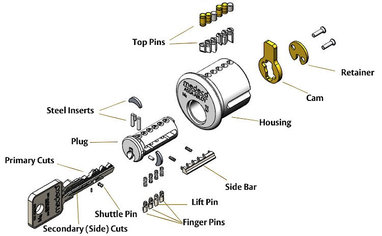 image of Medeco lock with call outs - Holder Security locksmith Tulsa OK